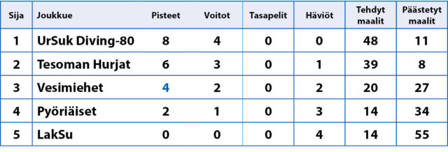 Vaasa Cup XIII 2018 Sarjataulukko