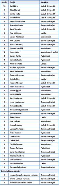 Vaasa Cup XIII 2018 tulokset, maalintekijät
