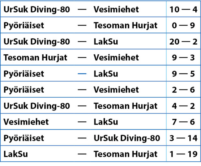 Vaasa Cup XIII 2018 tulokset